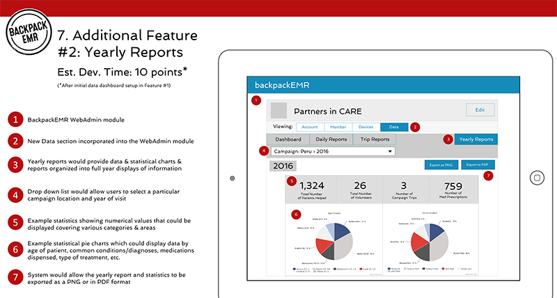 screen showing annotated wireframe for yearly reports