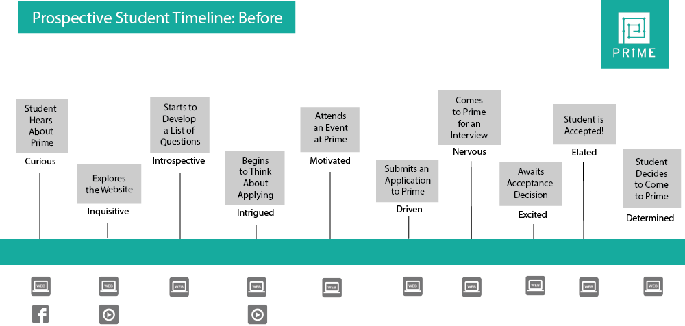 timeline showing the journey of a prospective prime student
