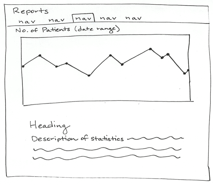 sketch of a line chart interface