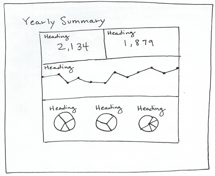 sketch of a yearly summary interface