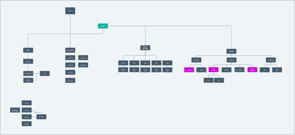 visual service sitemap diagram